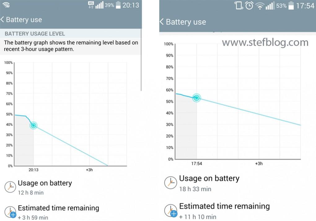 Autonomie bateri LG G3