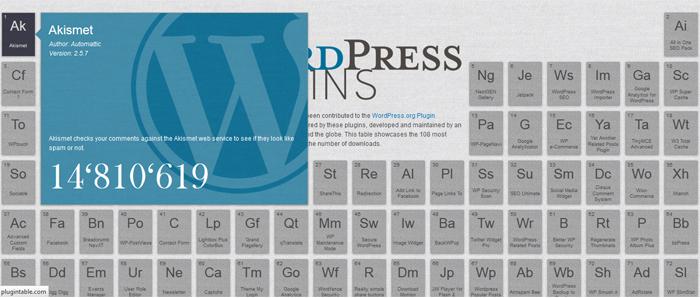 Tabelul periodic al celor mai bune plugin-uri de WordPress